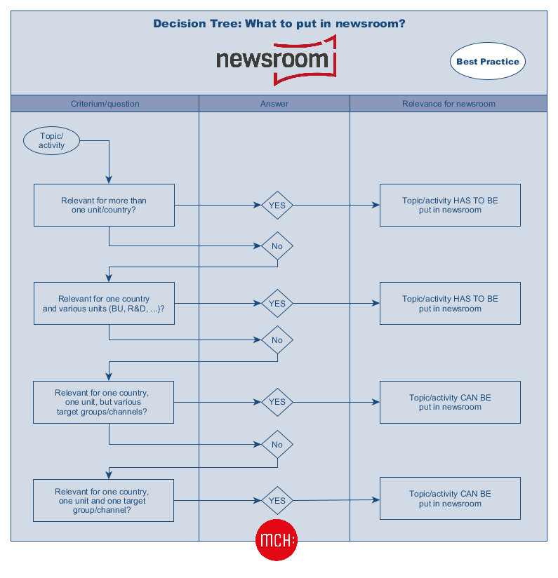 Decision Tree: What to put in newsroom?