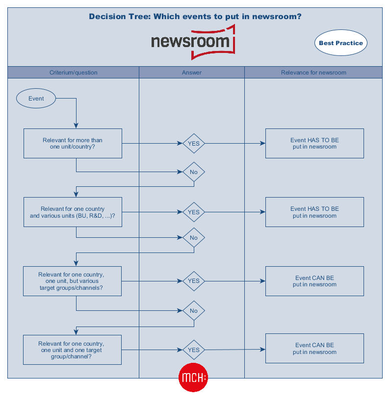 Decision Tree: Which events to put in newsroom?